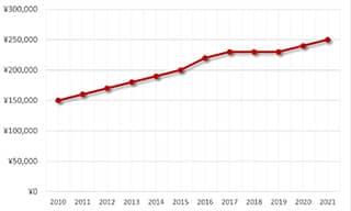 シーマスター212.30.41.20.01.003価格推移