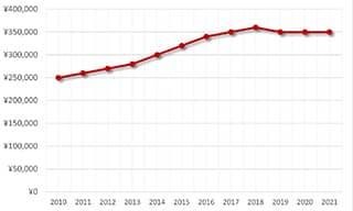 クラシック3210BA/12/264買取価格の推移