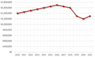 マルタ デュアルタイム42005/000R 価格推移