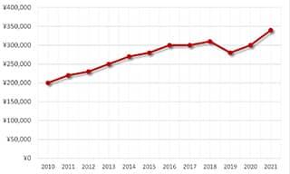 ナビタイマーA41322買取価格の推移