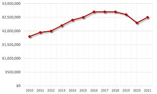 ロイヤルオークオフショア25940OK.OO.D002CA.01買取価格の推移グラフ
