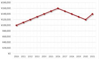 カレラCV2014.BA0794買取価格の推移