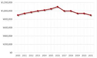 アクアタイマークロノIW376903買取価格の推移
