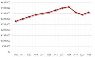 ルミノールマリーナPAM00104買取価格の推移