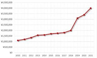 パテックフィリップ5167A買取価格の推移