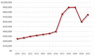 スピードマスターST145-012 買取価格の推移